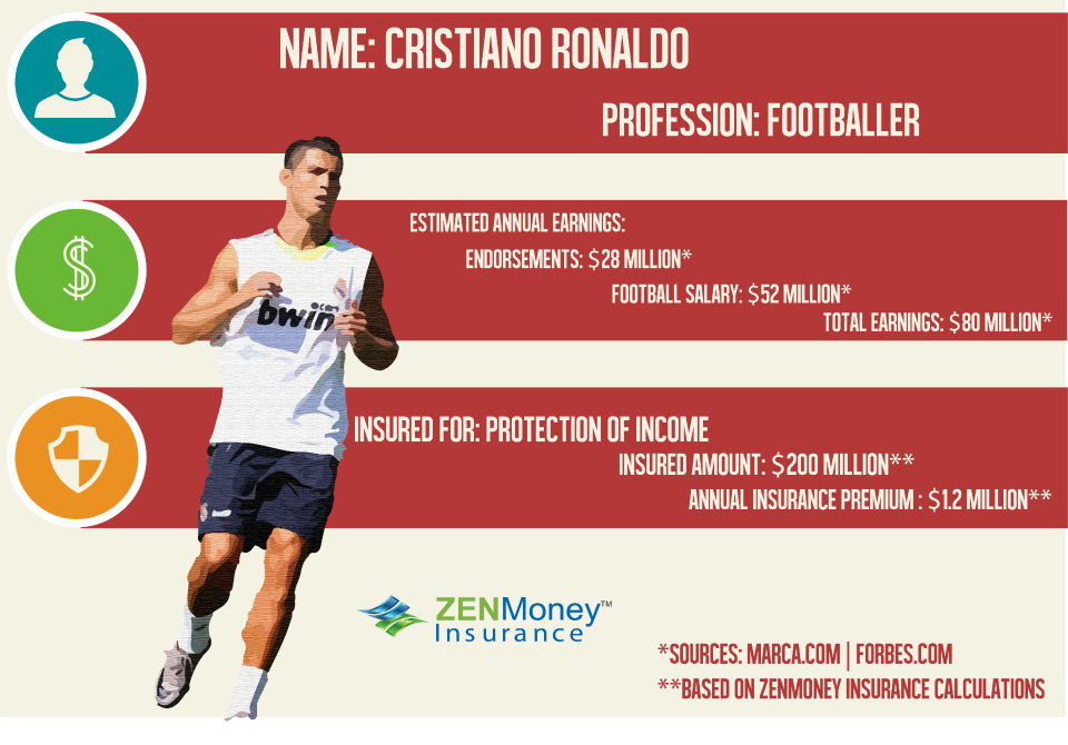 How much would Ronaldo be insured for?