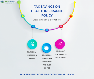 Tax Savings on health insurance